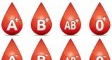 З якою групою крові вище ризик померти від травми?